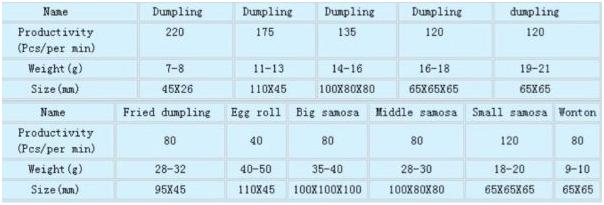 Cetak Samosa, Pastel, Dumpling (CDS-120)-2